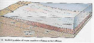 sandstone - sand deposition - geological setting